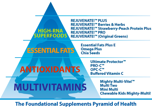 foundational supplements pyramid