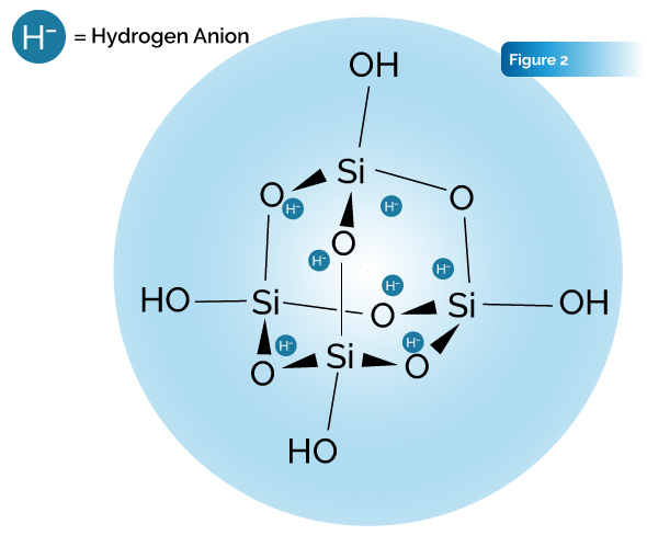 Figure 2 science behind Megahydrate
