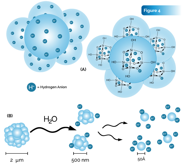 Figure 4 science behind Megahydrate