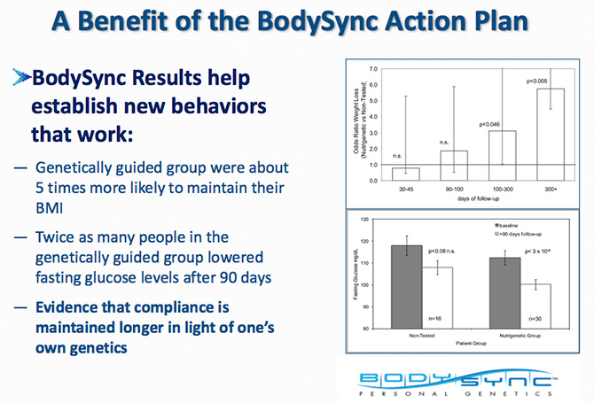 Benefits of BodySync Action Plan genetic testing