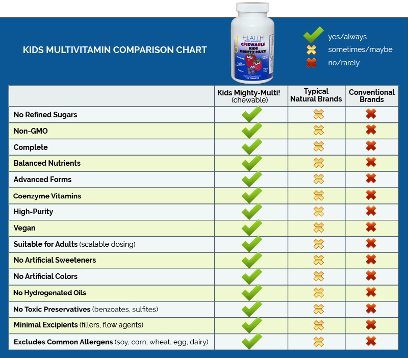 Kids Multivitamin comparison chart